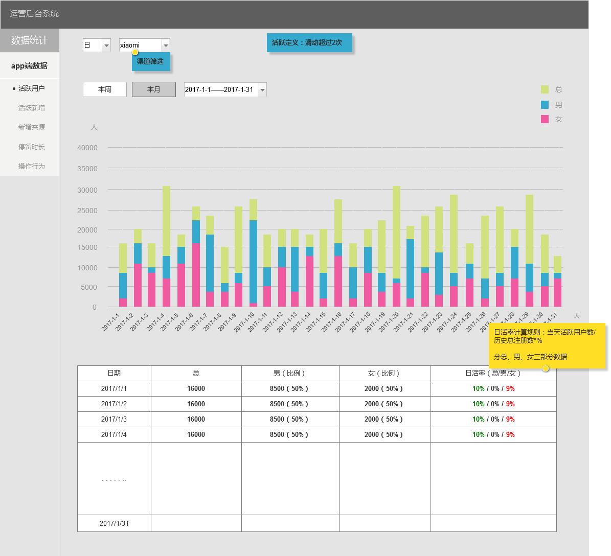 社交app数据统计分析后台