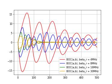 GNSS信号的BPSK调制分析