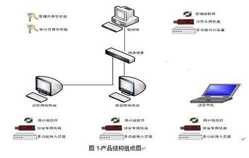 三合一安全管理系统