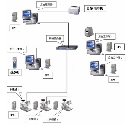 POS收银系统(标准版)