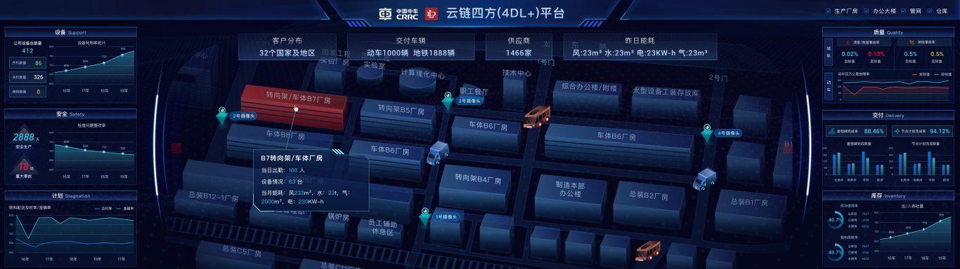 中车120周年厂庆云链四方可视化大屏
