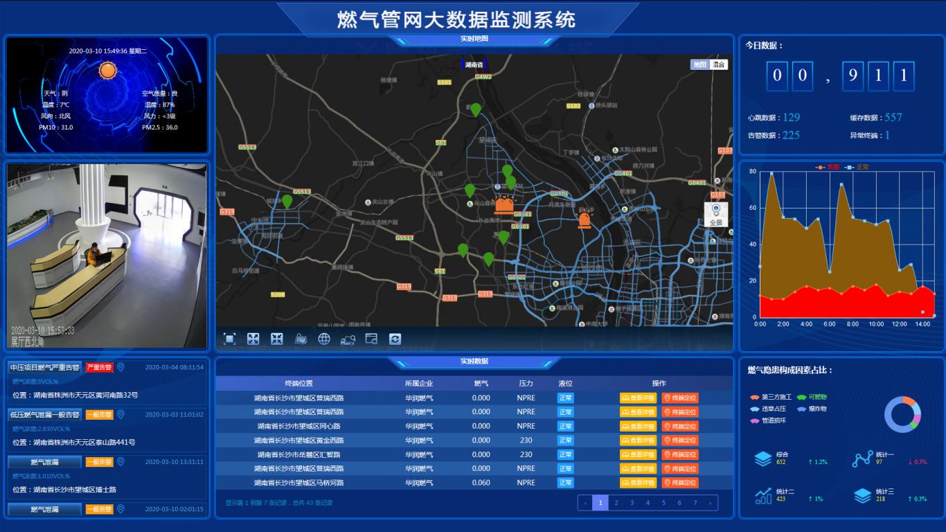 燃气管网数据监测系统