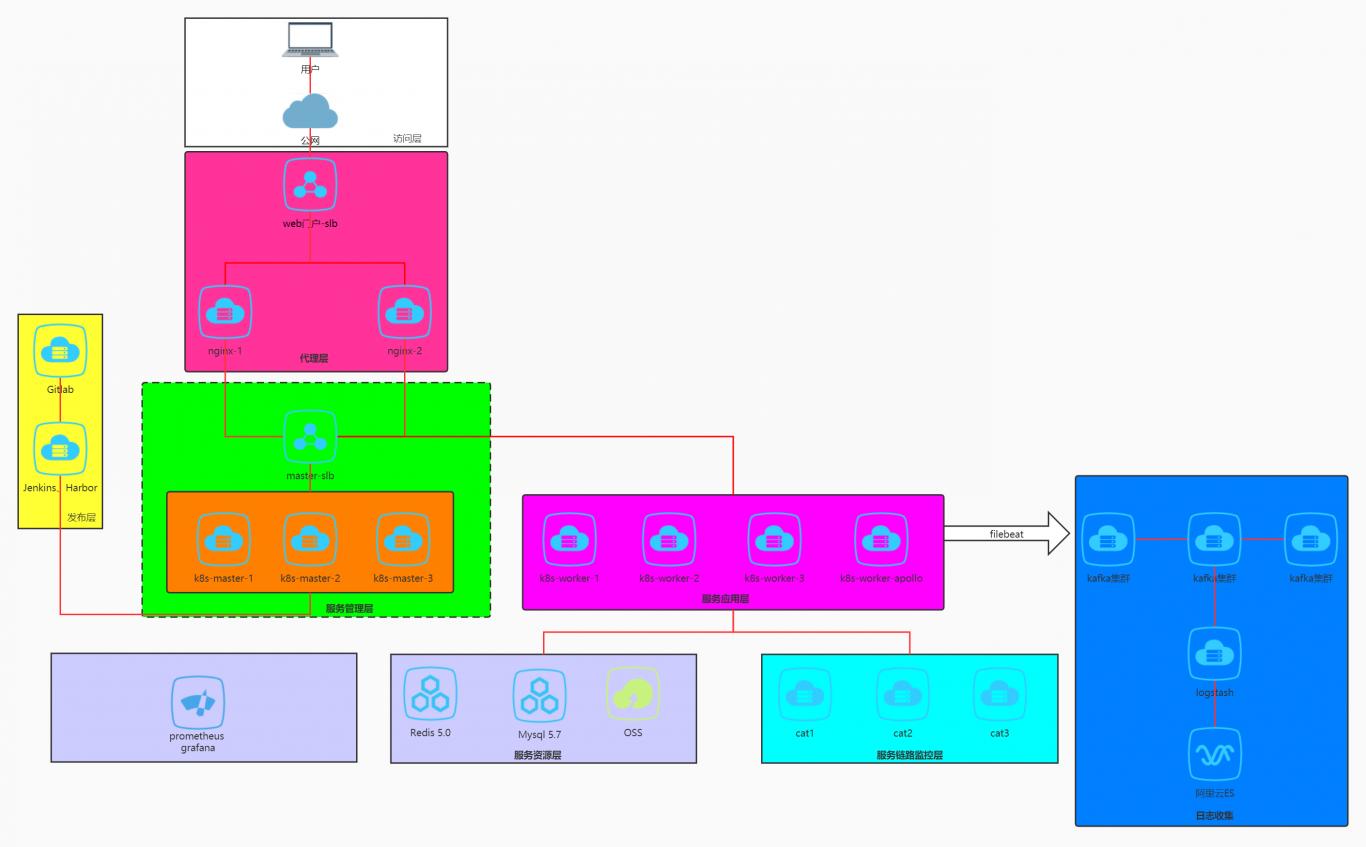 简单服务器架构