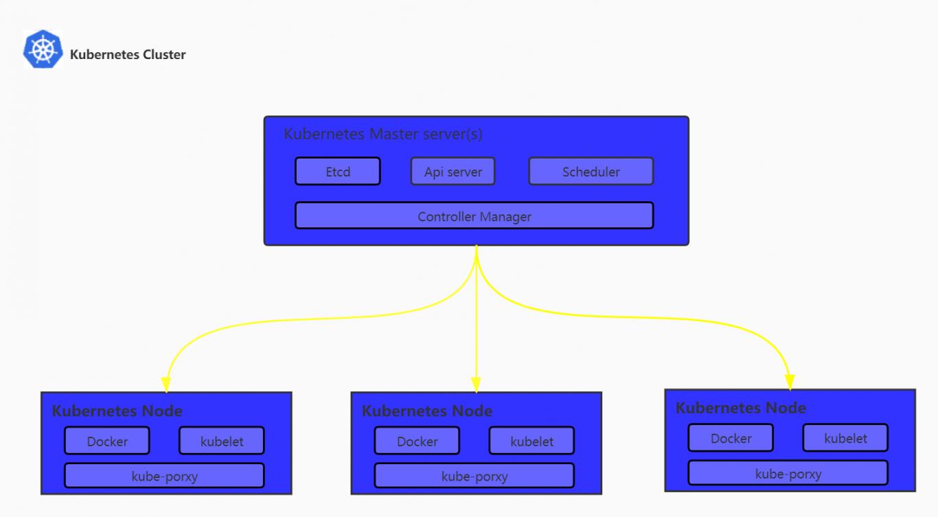 简单服务器架构2