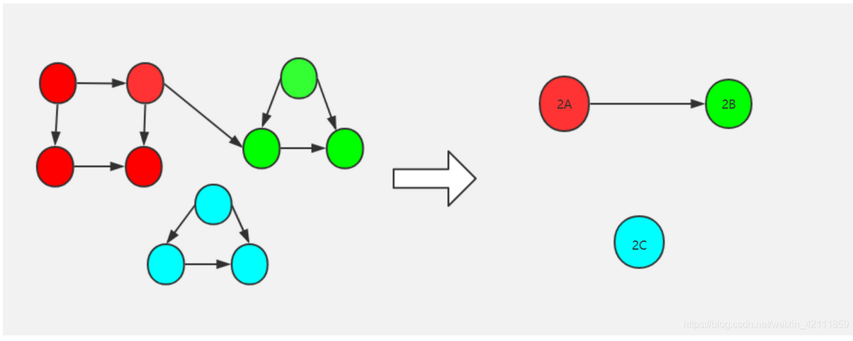 louvain社区划分算法