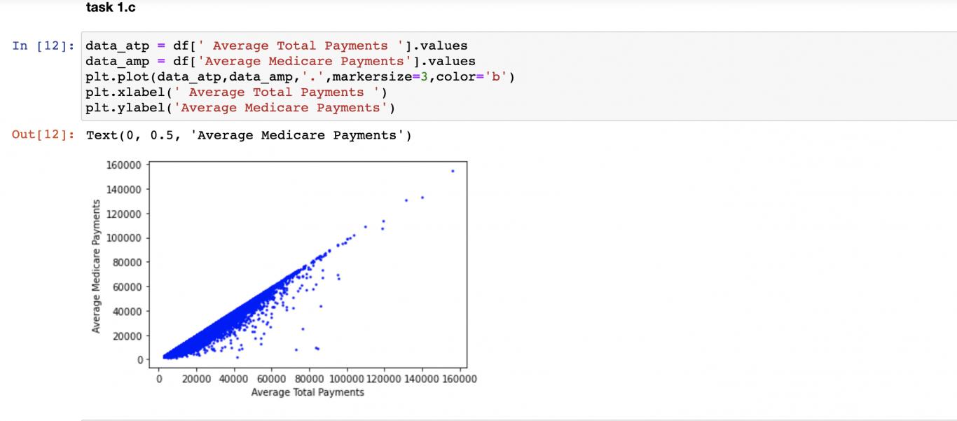 数据分析-美国医院收费数据集分析